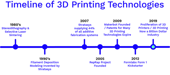 History of 3D Printing You Need to Know